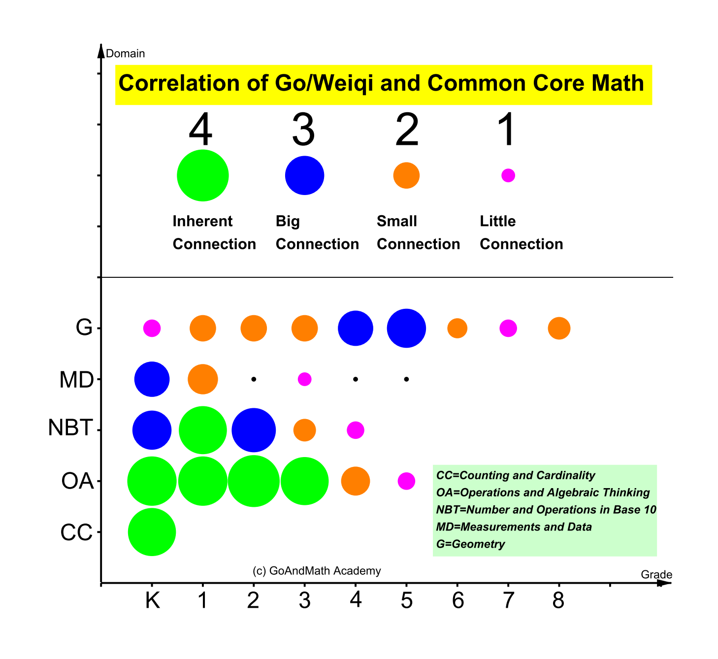 Correlation of Go and Common Core Standards in domains
