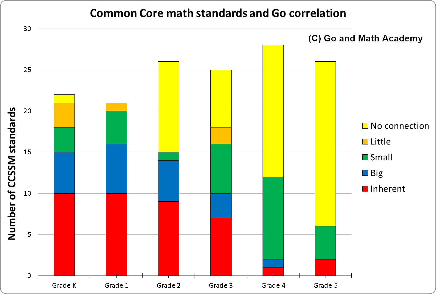 Correlation of Go and Standards in K to 3